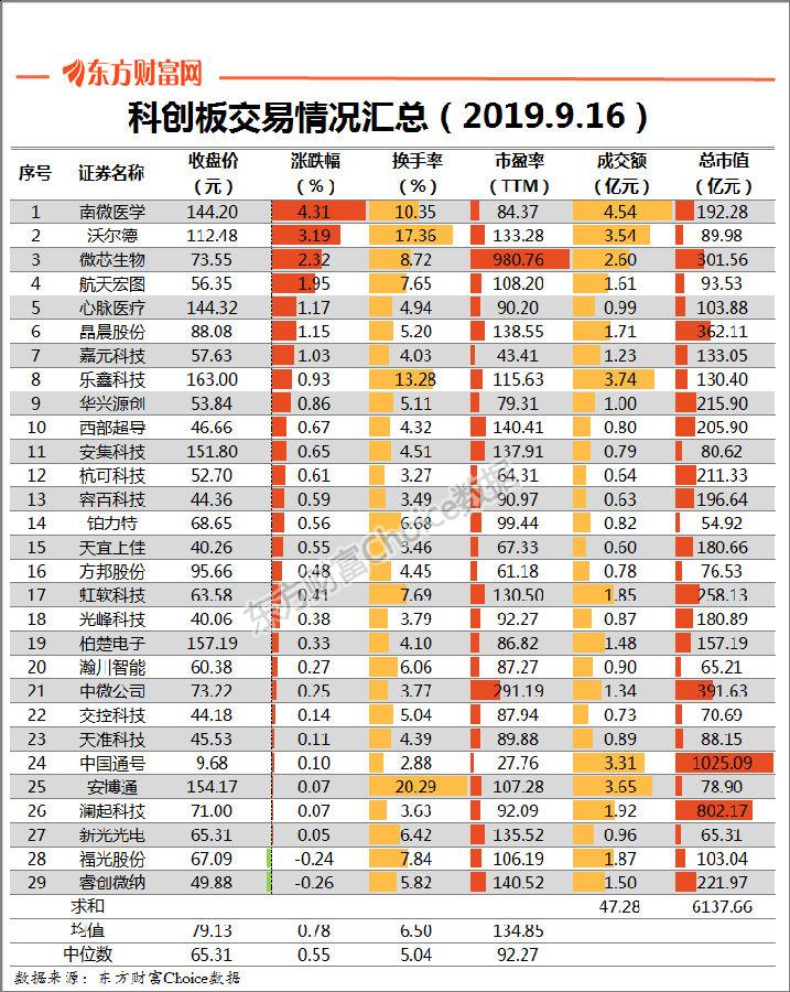 科创板日报:个股整体表现稳健 成交量萎缩近4成-上海朗荣投资致力于科创板挂牌融资上市