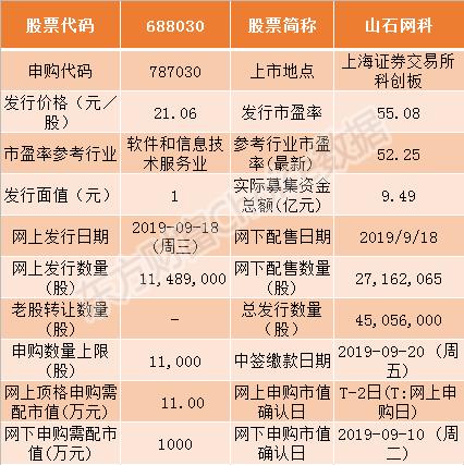 热景生物、山石网科2家科创板企业9月18日申购指南(附打新攻略)-上海朗荣投资致力于科创板挂牌融资上市
